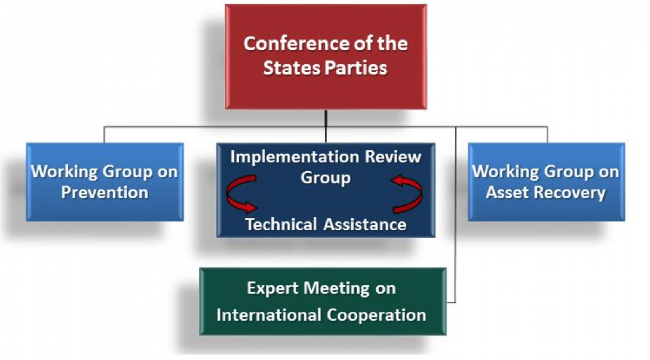 conference on the states parties